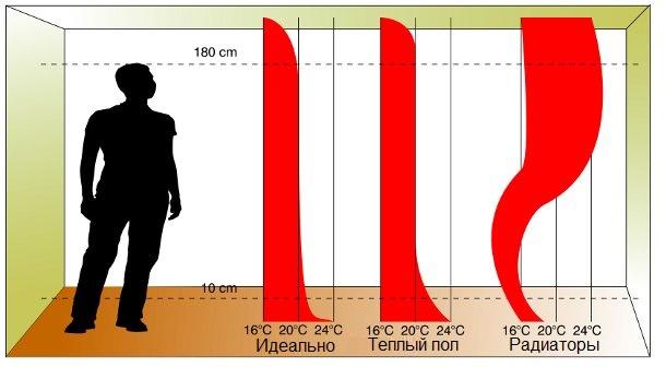 Теплый пол сравнение